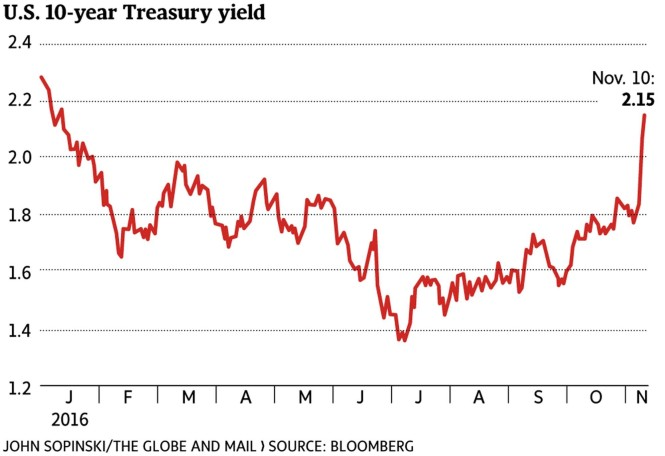 ten-yr-bond
