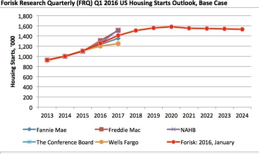 us-housing-starts-to-2024