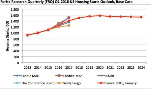 us-housing-starts-to-2024