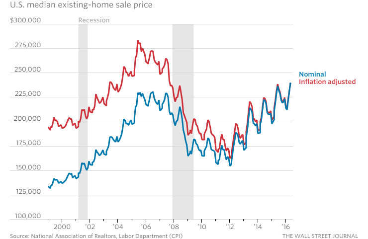 Home Prices Utah County