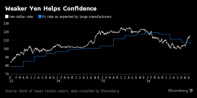weaker-yen-builds-confidence