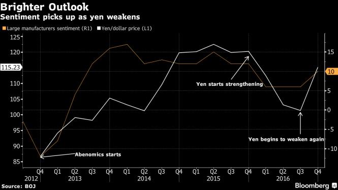 yen-strengthening