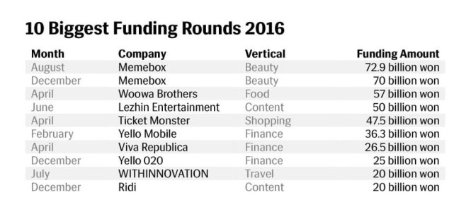 10 biggest funding rounds 2016