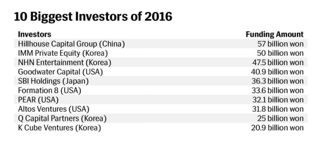 10 biggest investors