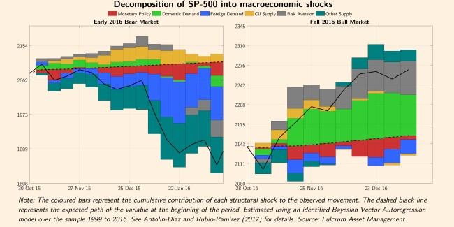 macroeconomic shocks
