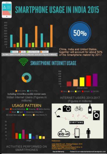 smartphone growth india