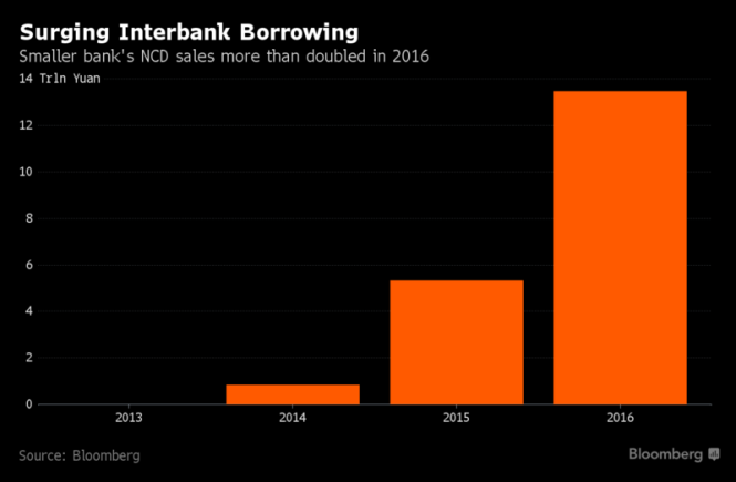 surging interbank borrowing