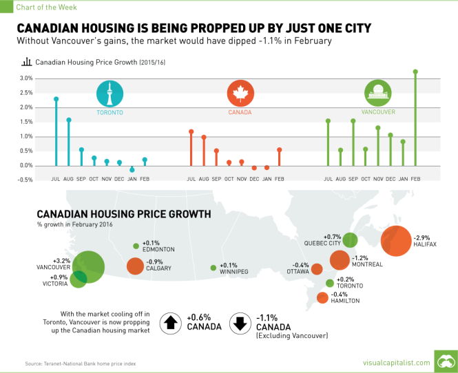 canada-housing-prices-chart