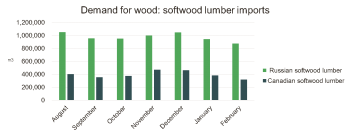 China demand for wood