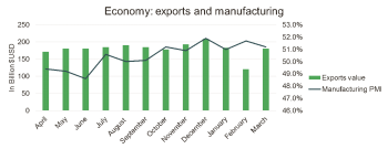 china exports and manf