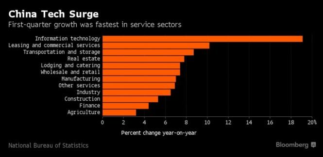 china tech surge