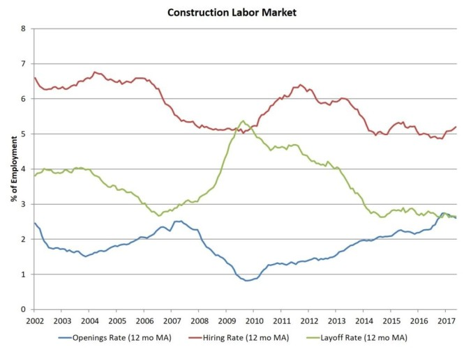 const labor mkt