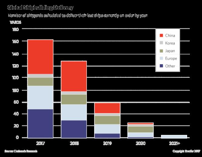 global-shipbuilding-delivery