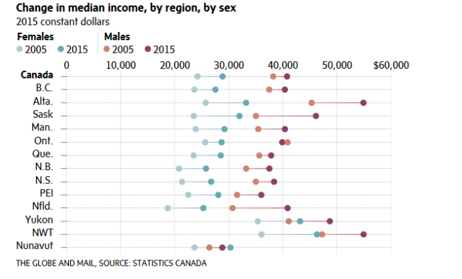 change in median income by region