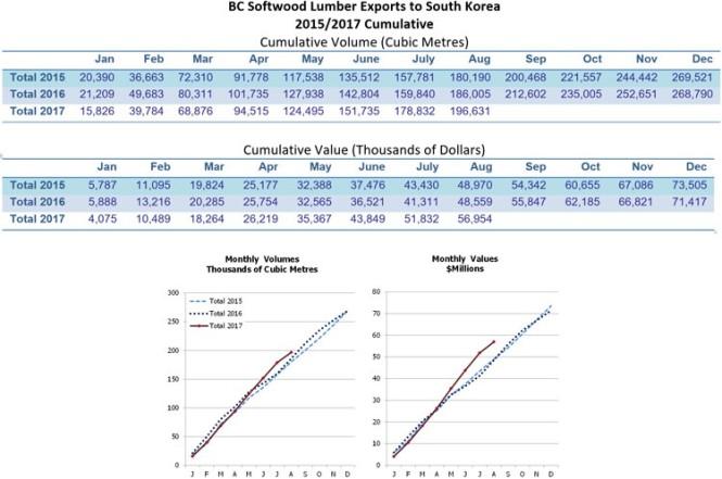 BC Lumberexports to Korea