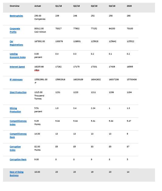 canada econ stats10