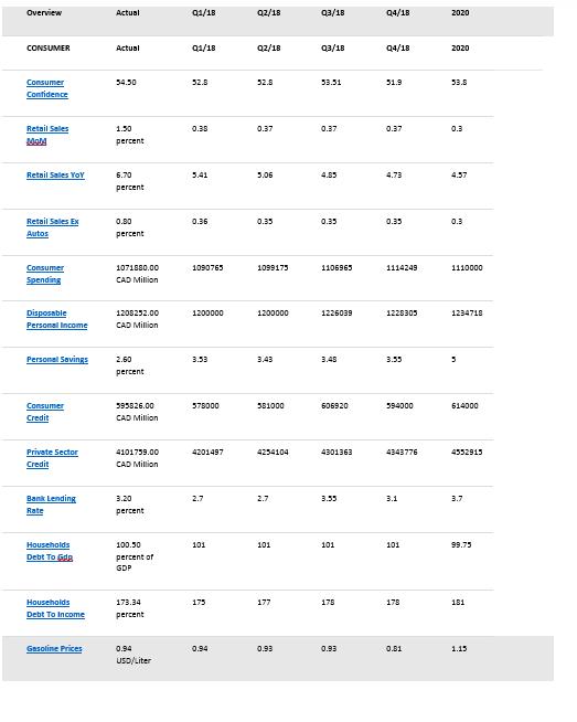 canada econ stats11