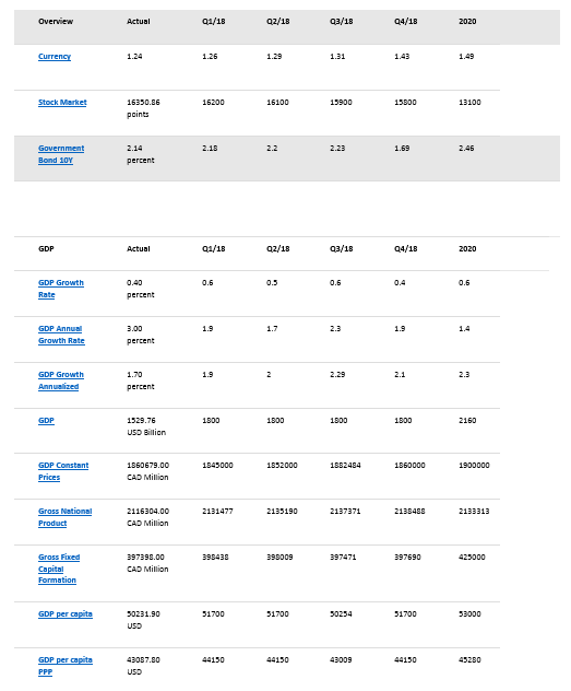 canada econ stats2