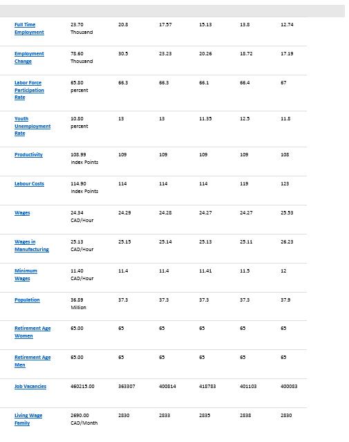canada econ stats4
