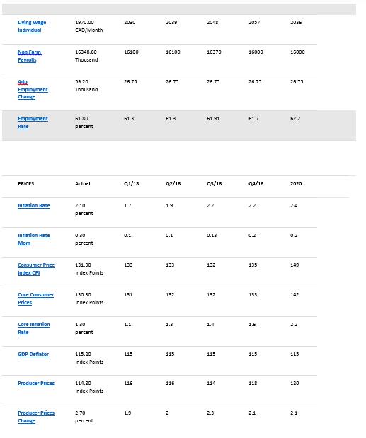 canada econ stats5