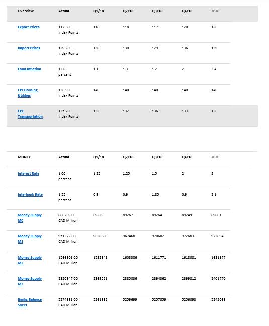 canada econ stats6