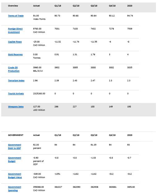 canada econ stats8