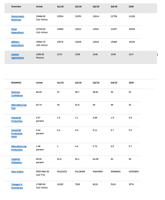 canada econ stats9