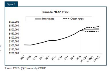 Canada MLS Price