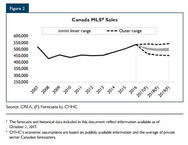 Canada MLS sales