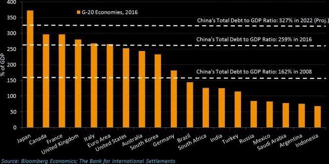 G20 china economies