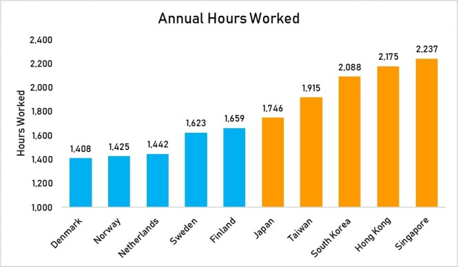 annual hours worked
