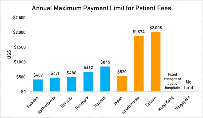 annual payment limit for patient fees