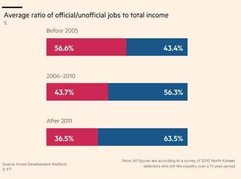 av ratio offical_unofficial jobs to total income