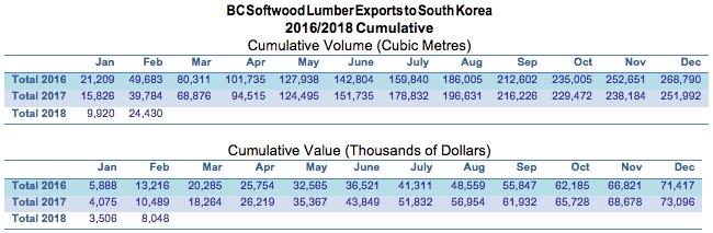 BC lumber exports to korea.jpg