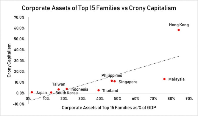 corp assets of top 15 familes vs crony capitalism