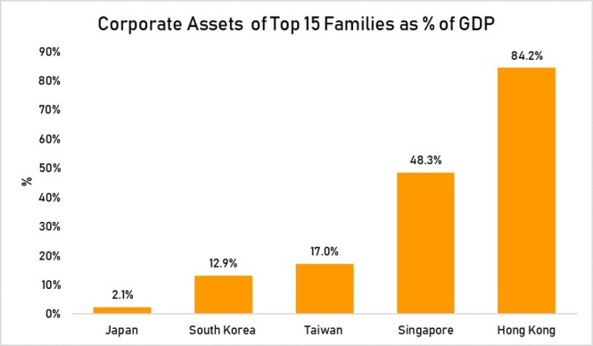 corporate assets top 15 families as % GDP