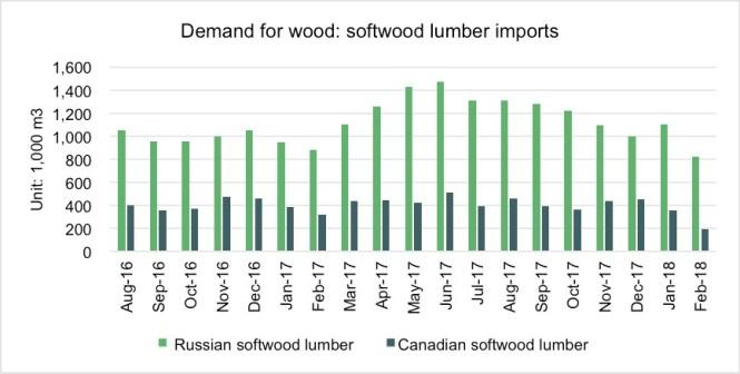 demand for wood.jpg