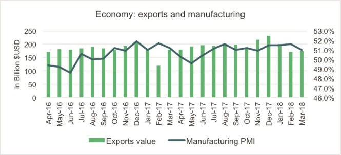 exports and manufacturing.jpg