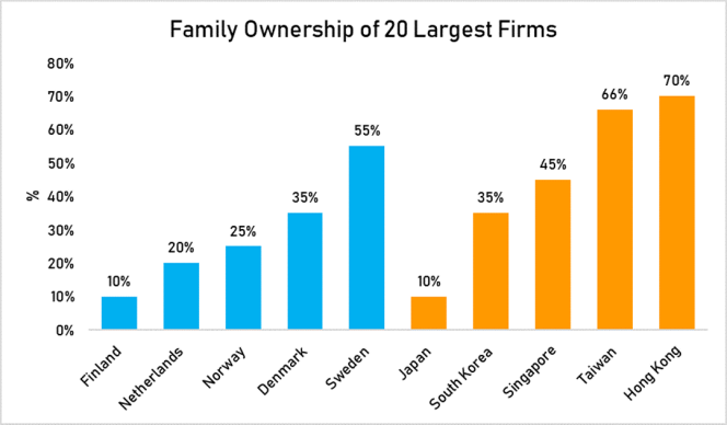 family ownersip 20 largest firms