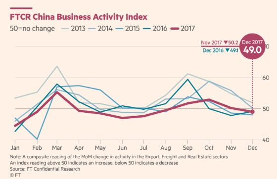 FTCR China Busniess Activity Index.jpg