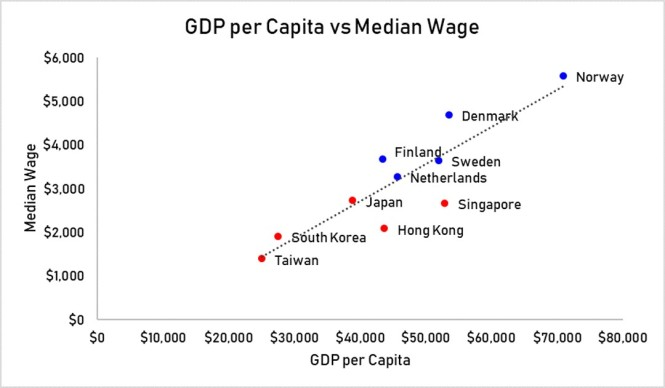 GDP per Capita vs median wgae