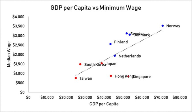 GDP per Capita vs Min wage