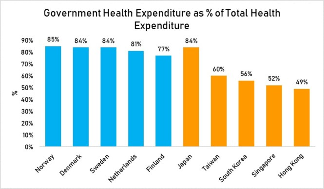 govt health expenditure as % total Health expend