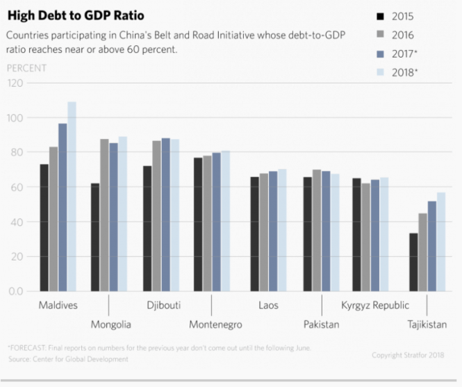High debt to GDP Ratio