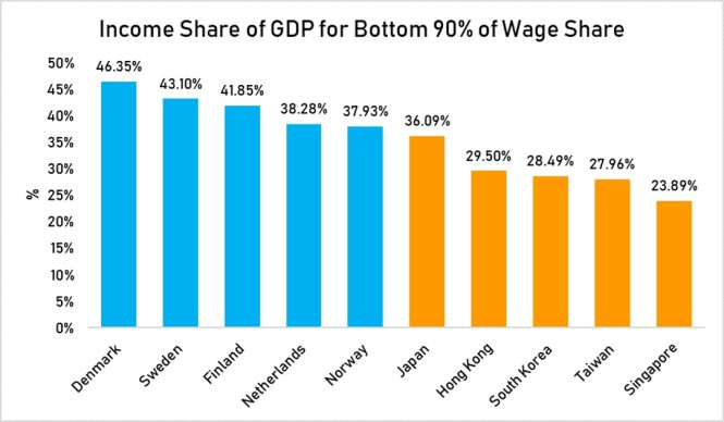 income share GDP for bottom 90% work share