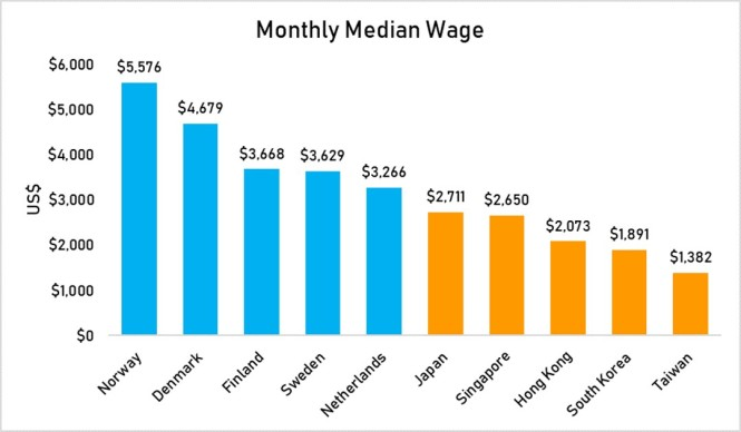 Monthly Median Wage
