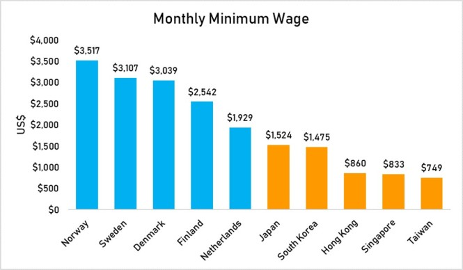 monthly minimum wage