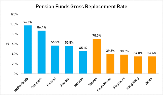 pension fund gross replacement rate