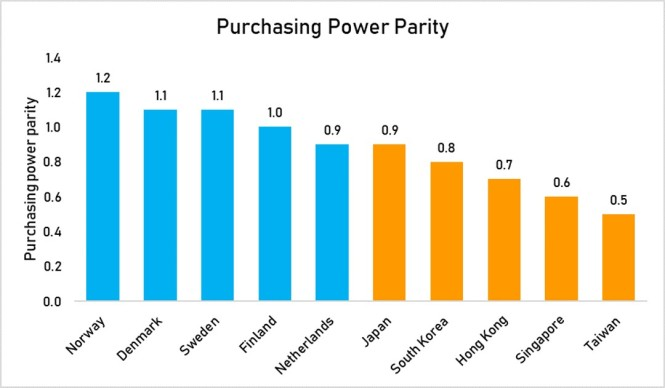prchasing power parity