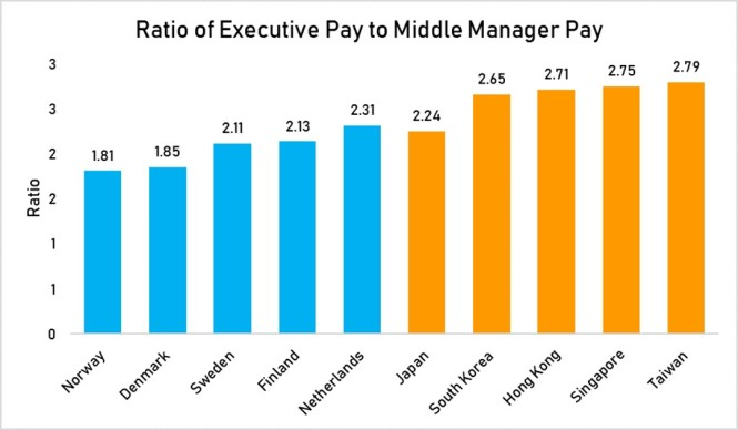 ratio of exec pay to middle managerpay